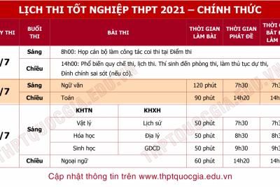 Quy chế thi tốt nghiệp THPT năm 2021 và các văn bản liên quan